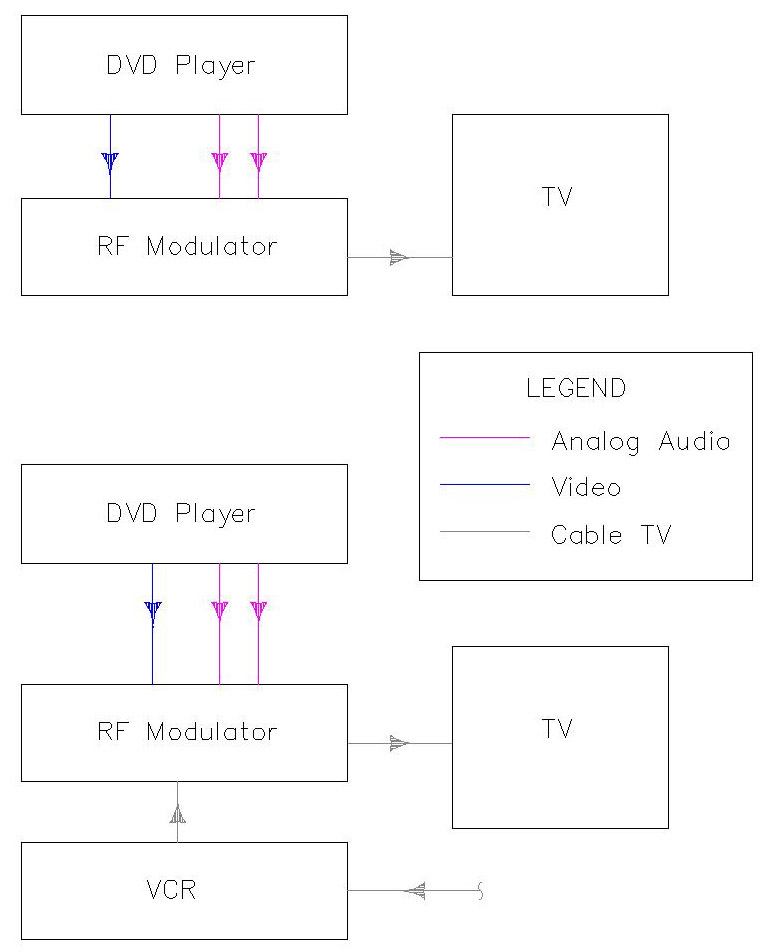 the basics of home theater sample wiring diagrams dvd player vcr tv on a v inputs an a v switch an rf modulator and the option for a basic stereo system the switch box will let as