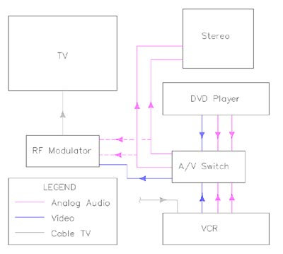 basic_dvd vcr tv_diagram small the basics of home theater sample wiring diagrams wiring diagram for home entertainment system at gsmx.co