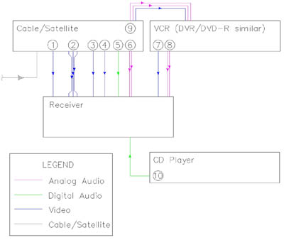 the basics of home theater sample wiring diagrams