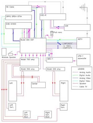 the basics of home theater sample wiring diagrams | Whole Home Audio Wiring Diagrams |  |