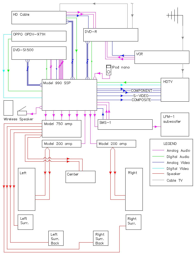 The Basics of Home Theater: Sample Wiring Diagram - My Home Theater, August 2003