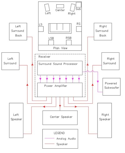 the basics of home theater  sample wiring diagramsyour receiver is also going to be outputting video data to your tv in most cases  this means connecting the monitor video output s  of the receiver to the