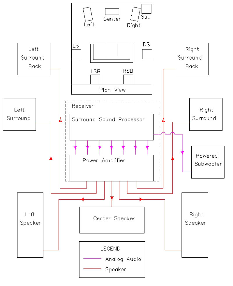 home theater subwoofer wiring install home theater speaker wiring diagrams the basics of home theater: sample wiring diagram